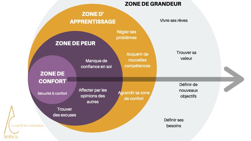 ZONE DE CONFORT DEBORAH CHAPEL